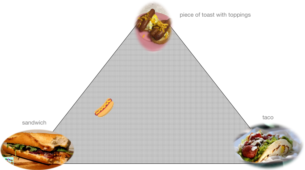 a triangular matrix where the points are sandwich (lower left), piece of toast with toppings (top) and taco (lower right), with a hot dog image equidistant from the top and lower left and farther away from the lower right