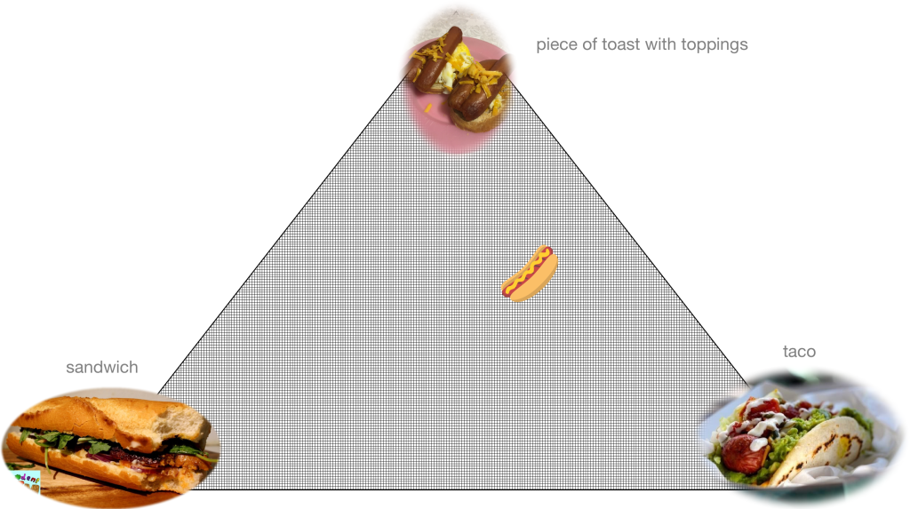 a triangular matrix where the points are sandwich (lower left), piece of toast with toppings (top) and taco (lower right), with a hot dog image equidistant from the top and lower right and farther away from the lower left